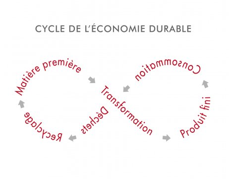 files/images/graph_2014_cycleecodurable_640x360.jpg